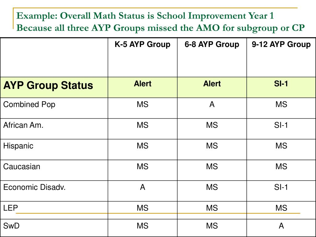 Example: Overall Math Status is School Improvement Year 1