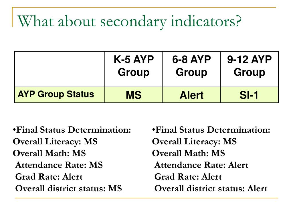 What about secondary indicators?
