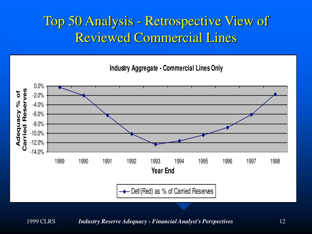 Top 50 Analysis - Retrospective View of Reviewed Commercial Lines