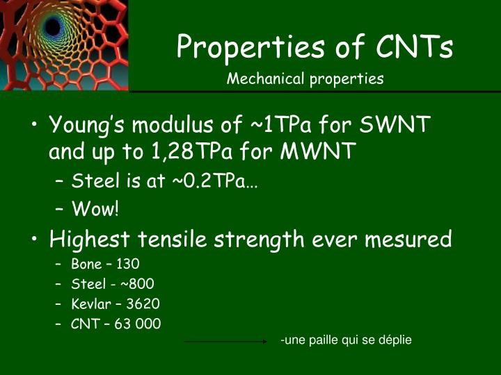 Properties of CNTs