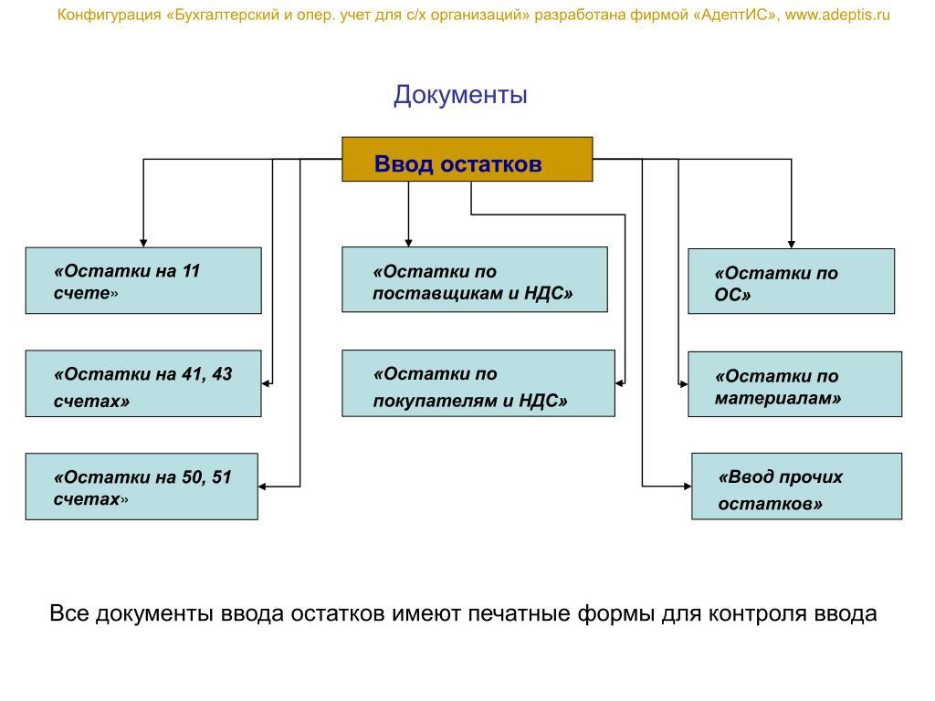 Конфигурация «Бухгалтерский