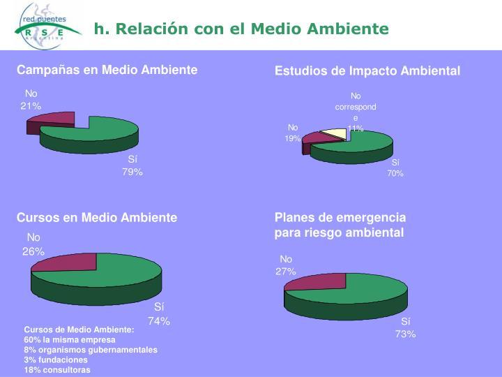 h. Relación con el Medio Ambiente