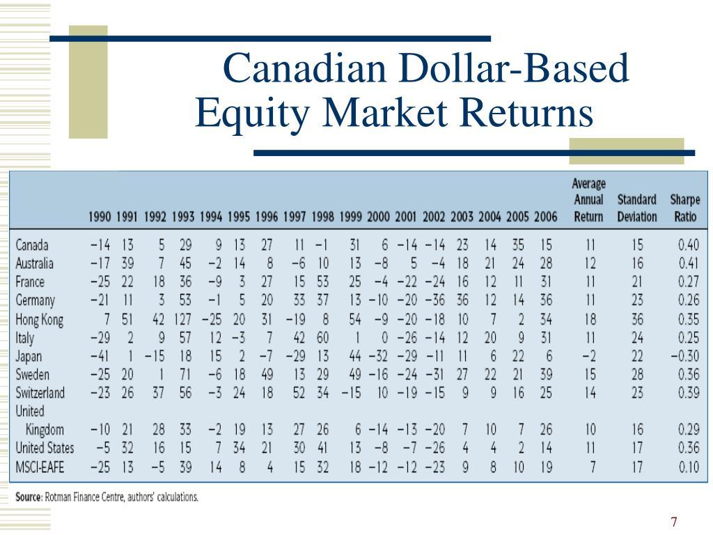 Canadian Dollar-Based Equity Market Returns