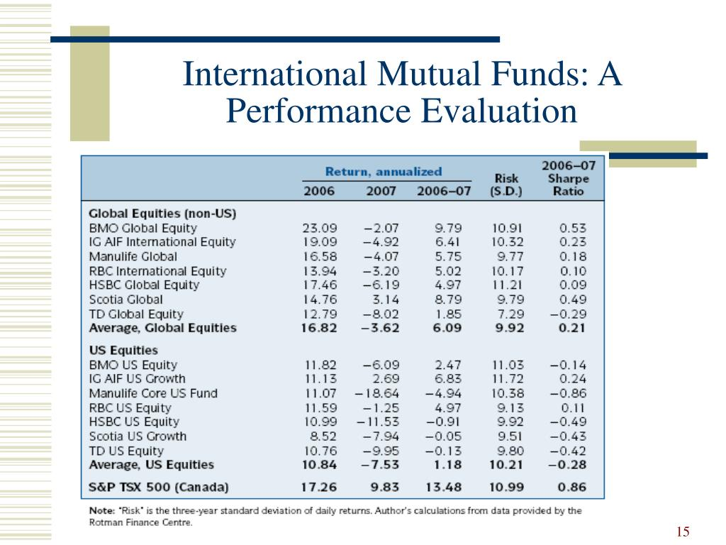 International Mutual Funds: A Performance Evaluation