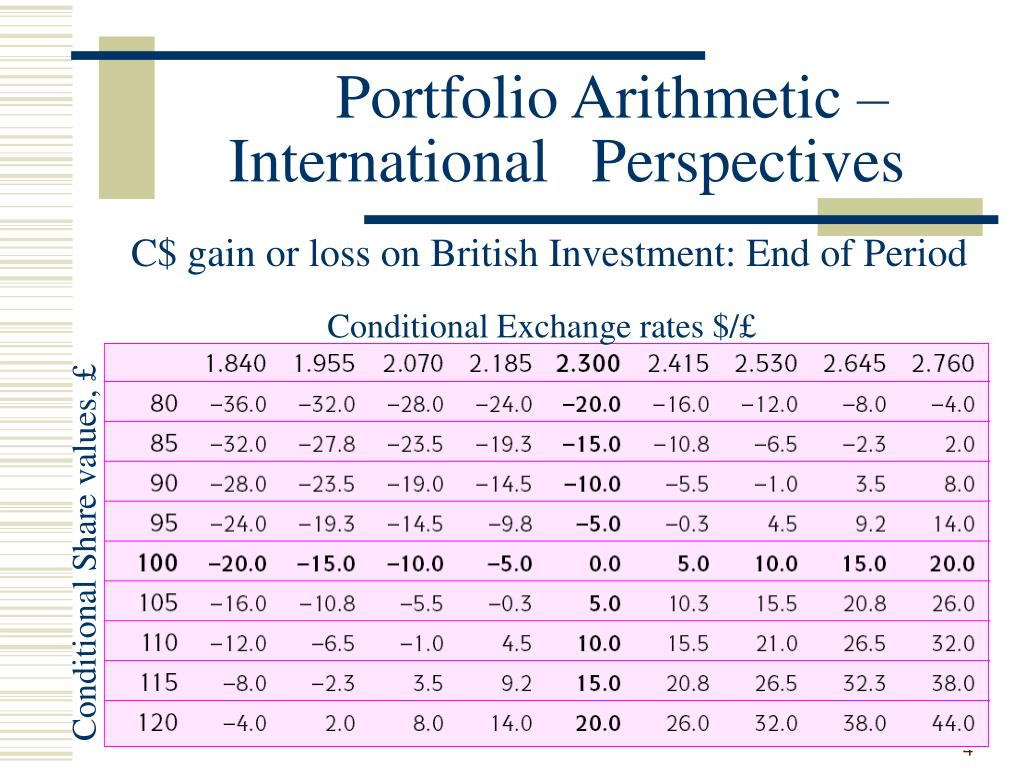 Portfolio Arithmetic – International Perspectives