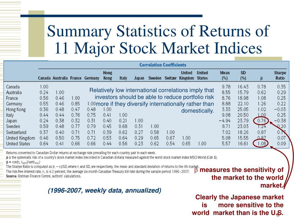 Summary Statistics of Returns of