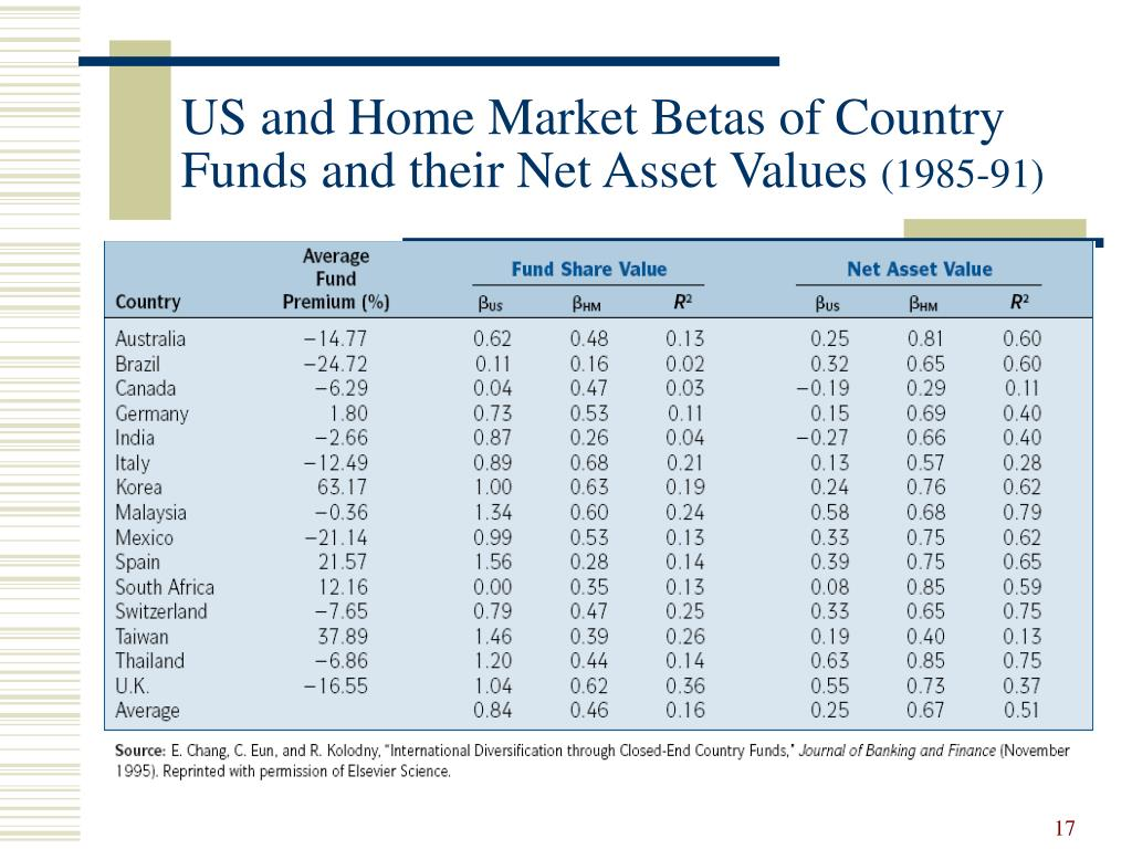 US and Home Market Betas of Country Funds and their Net Asset Values