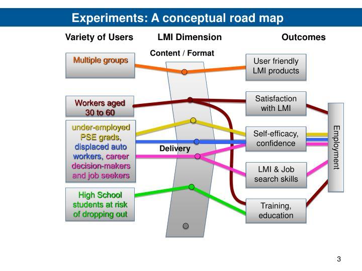 Experiments: A conceptual road map