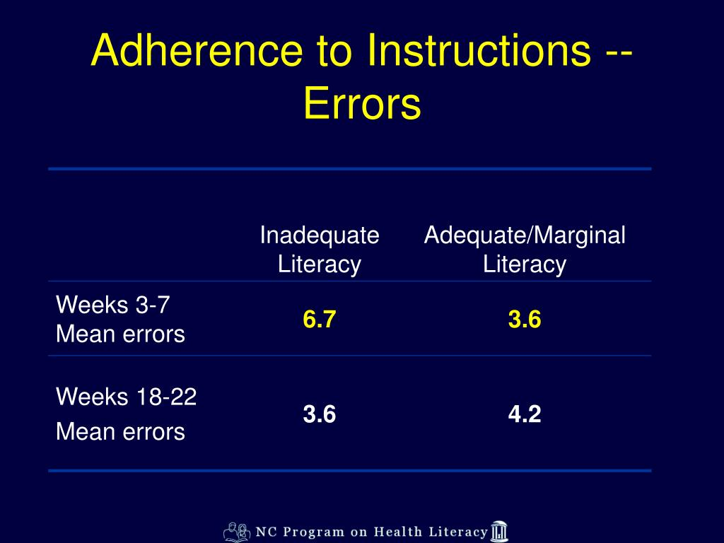 Adherence to Instructions -- Errors