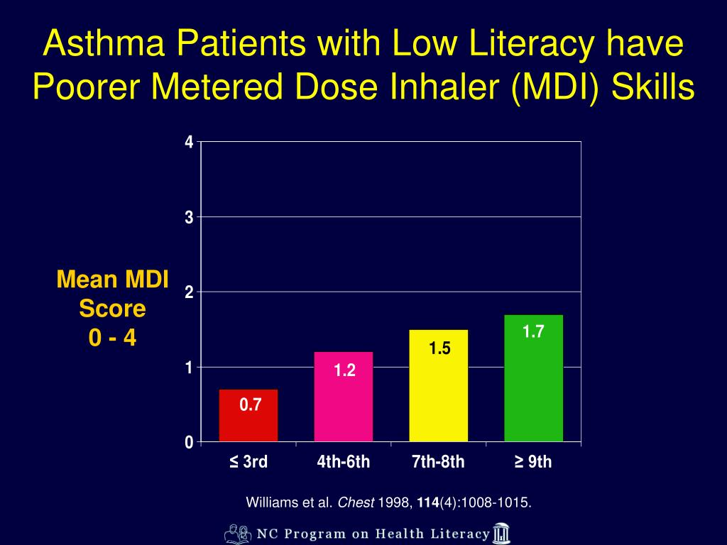 Asthma Patients with Low Literacy have Poorer Metered Dose Inhaler (MDI) Skills