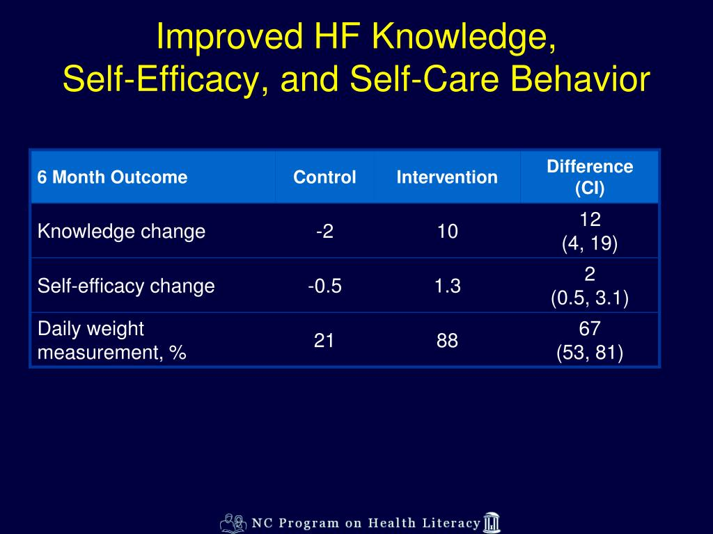 Improved HF Knowledge,