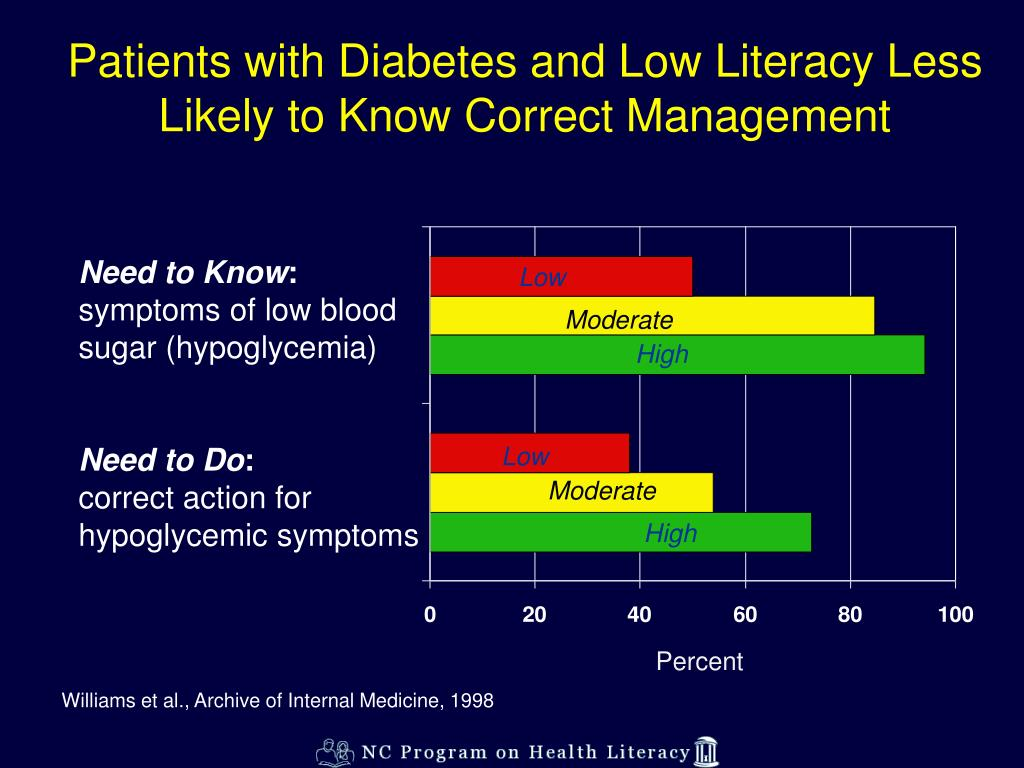 Patients with Diabetes and Low Literacy Less Likely to Know Correct Management