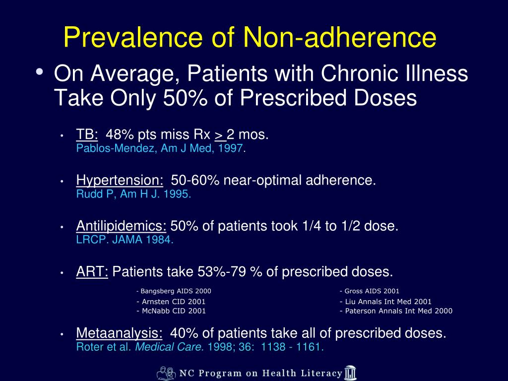 Prevalence of Non-adherence