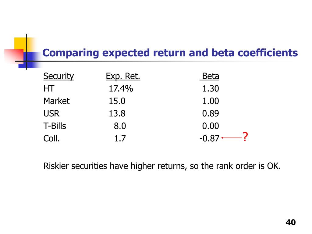 Comparing expected return and beta coefficients