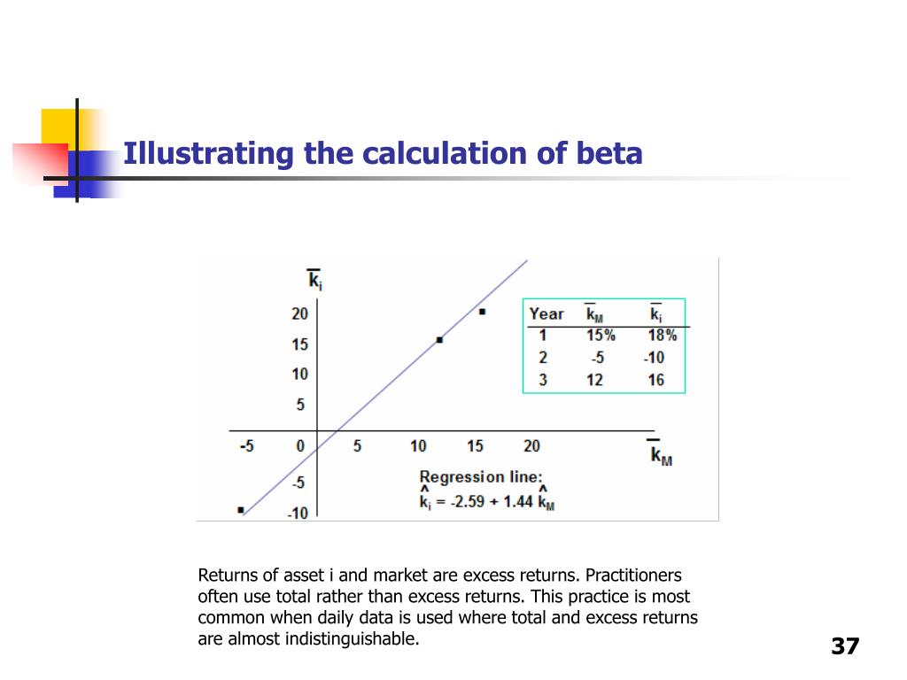 Illustrating the calculation of beta