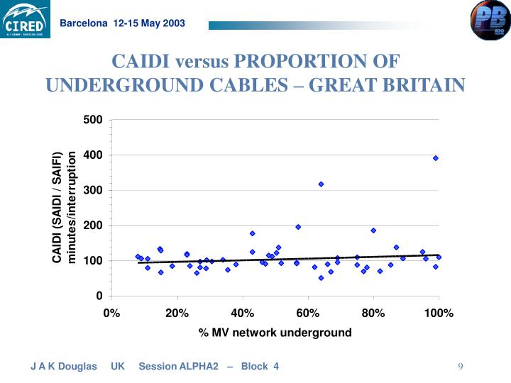 CAIDI versus PROPORTION OF UNDERGROUND CABLES – GREAT BRITAIN