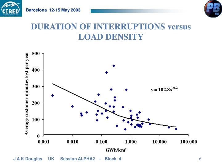 DURATION OF INTERRUPTIONS versus LOAD DENSITY