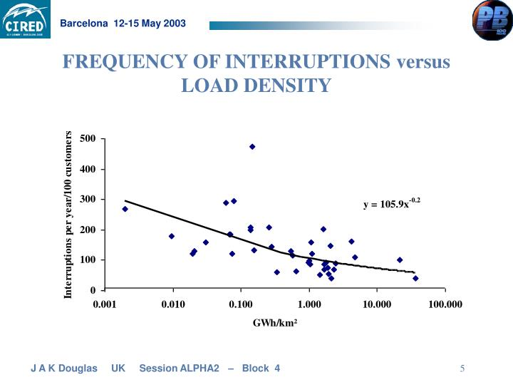 FREQUENCY OF INTERRUPTIONS versus LOAD DENSITY