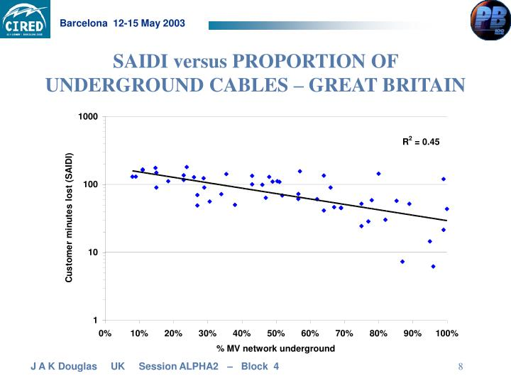 SAIDI versus PROPORTION OF UNDERGROUND CABLES – GREAT BRITAIN