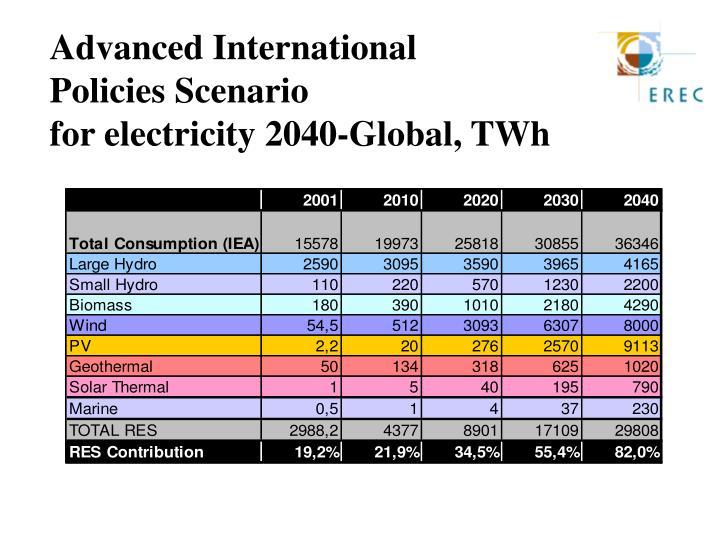 Advanced International