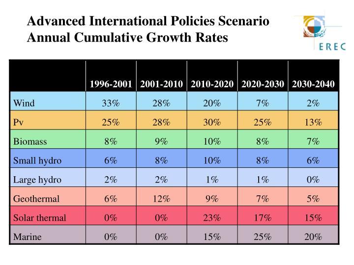 Advanced International Policies Scenario