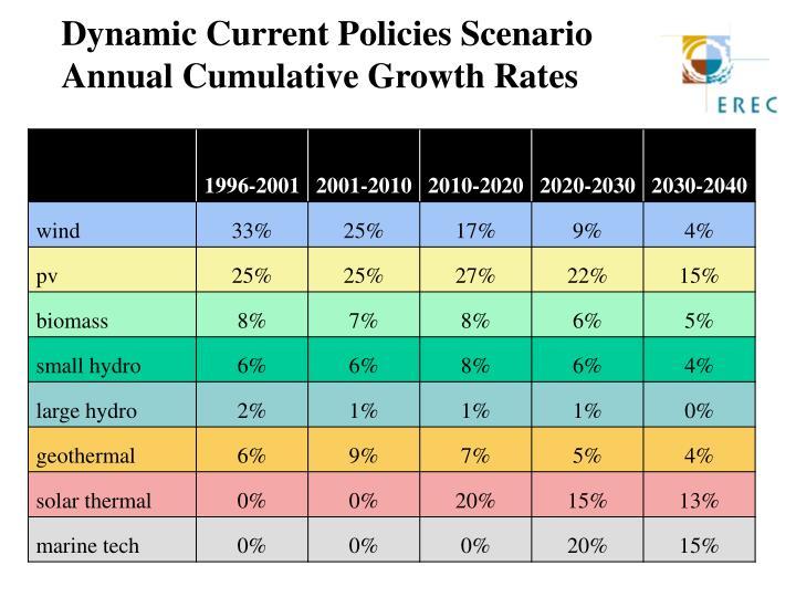 Dynamic Current Policies Scenario