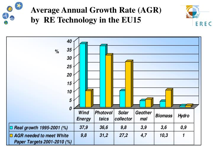 Average Annual Growth Rate (AGR)         by  RE Technology in the EU15