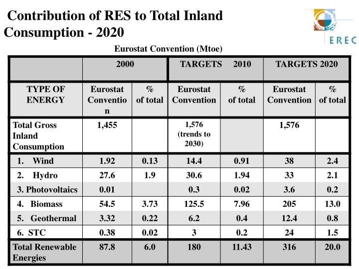 Contribution of RES to Total Inland
