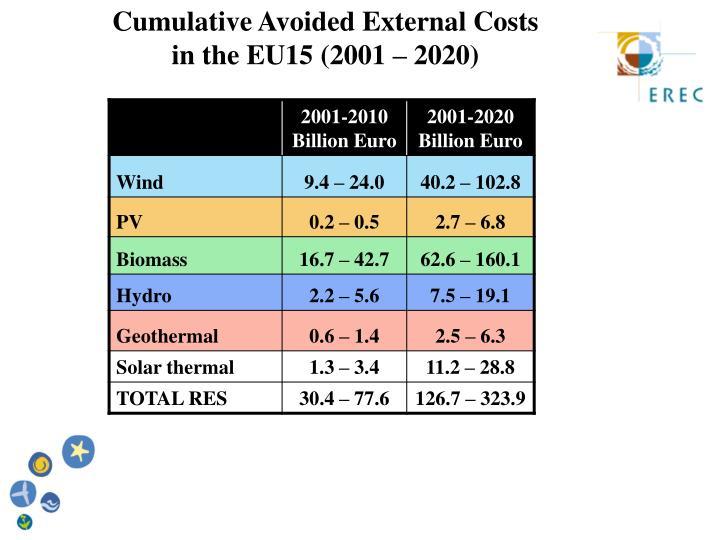 Cumulative Avoided External Costs