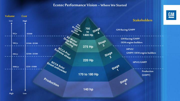 Ecotec Performance Vision