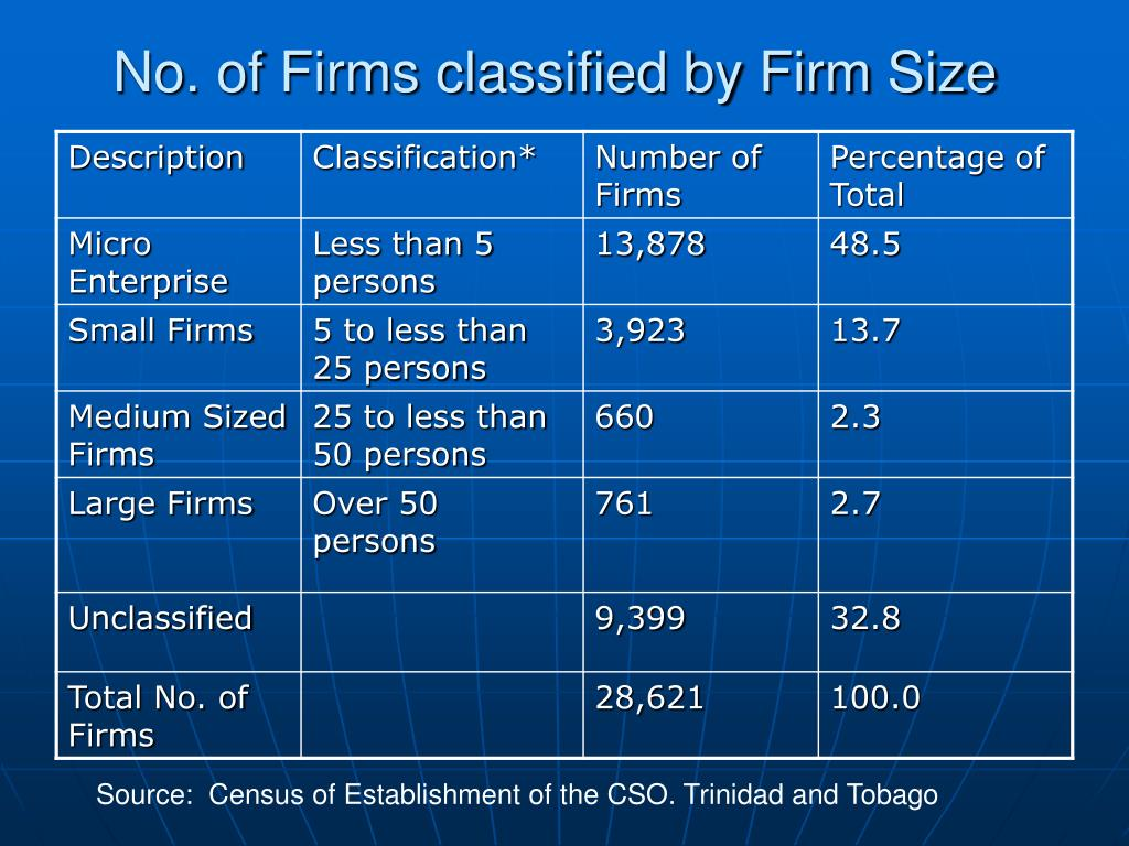 No. of Firms classified by Firm Size