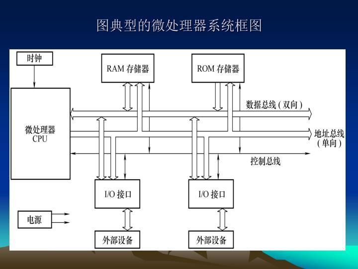 图典型的微处理器系统框图
