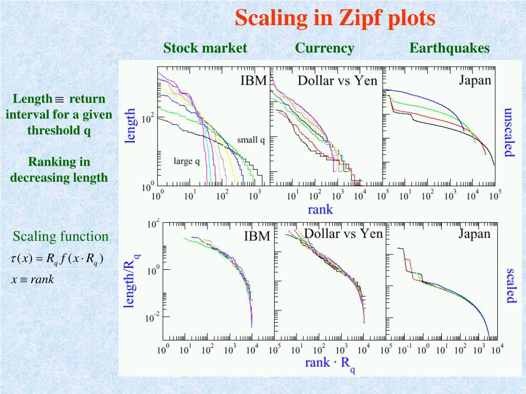 Scaling in Zipf plots