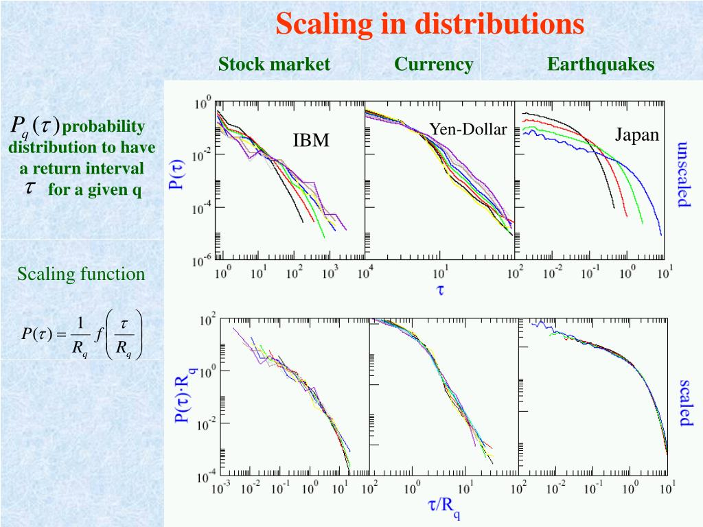 Scaling in distributions