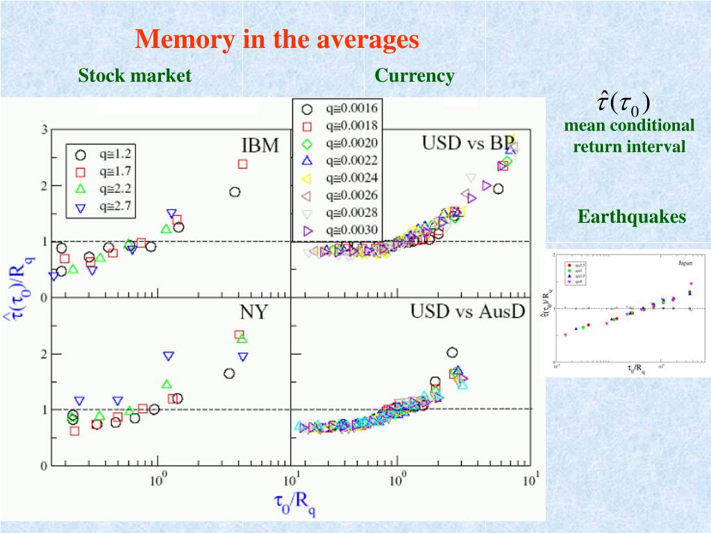 Memory in the averages