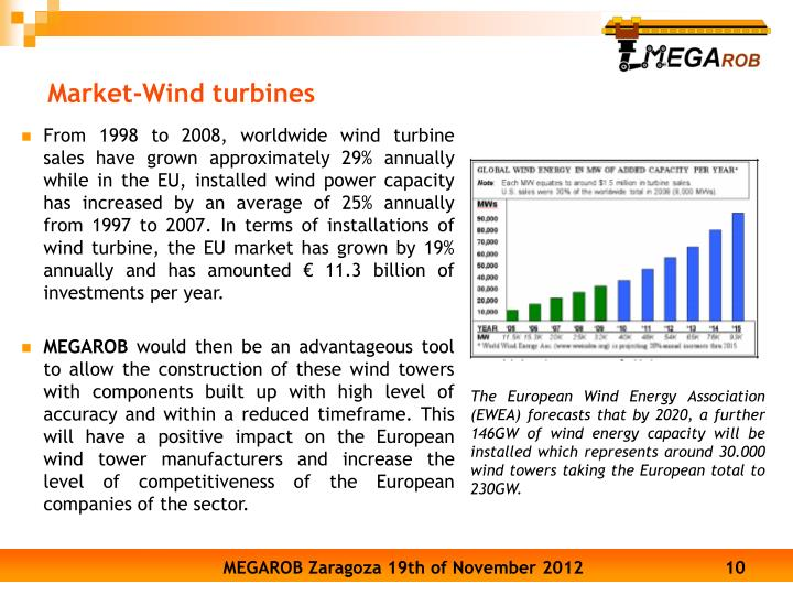 From 1998 to 2008, worldwide wind turbine sales have grown approximately 29% annually while in the EU, installed wind power capacity has increased by an average of 25% annually from 1997 to 2007. In terms of installations of wind turbine, the EU market has grown by 19% annually and has amounted € 11.3 billion of investments per year.
