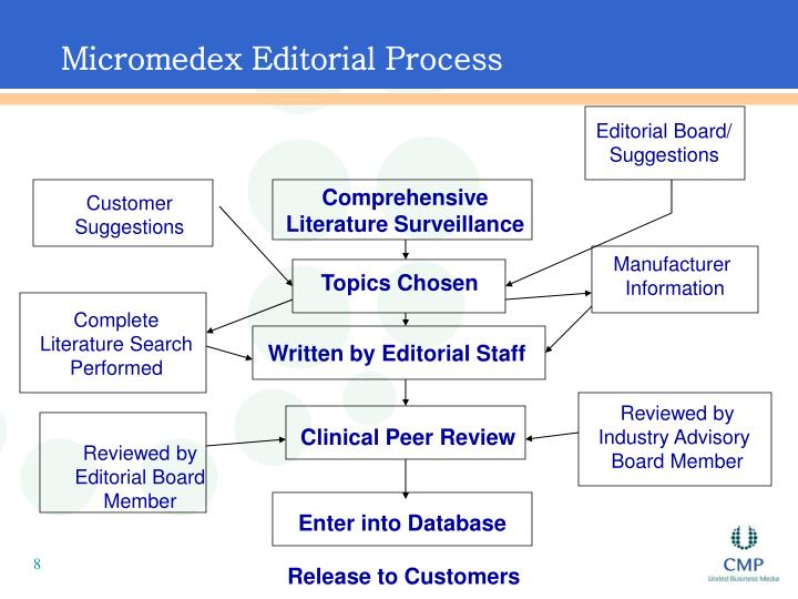 Micromedex Editorial Process