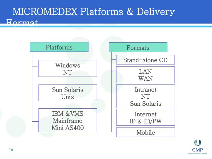 MICROMEDEX Platforms & Delivery Format