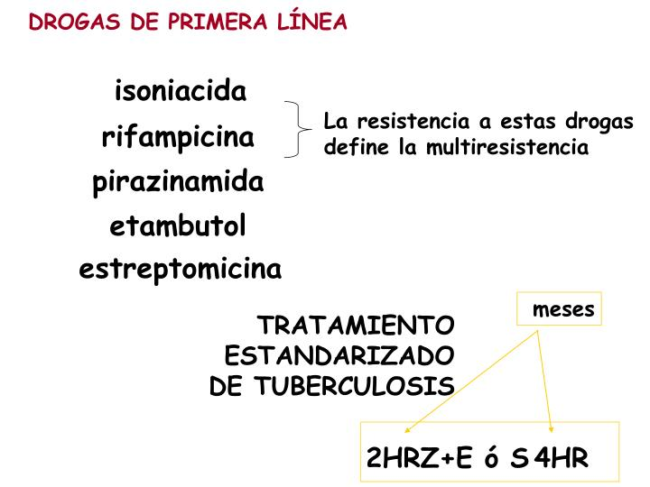 TRATAMIENTO ESTANDARIZADO                  DE TUBERCULOSIS