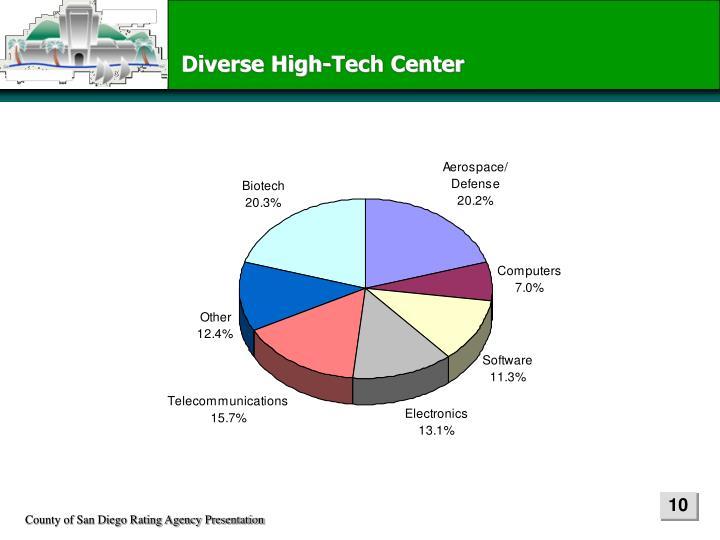 Diverse High-Tech Center