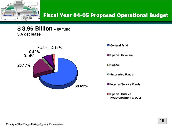 Fiscal Year 04-05 Proposed Operational Budget