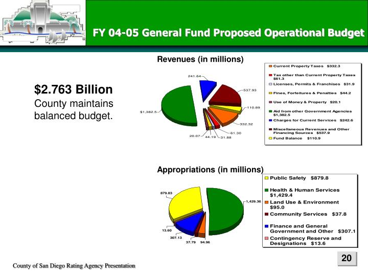 FY 04-05 General Fund Proposed Operational Budget