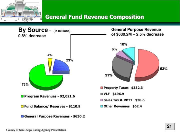 General Fund Revenue Composition