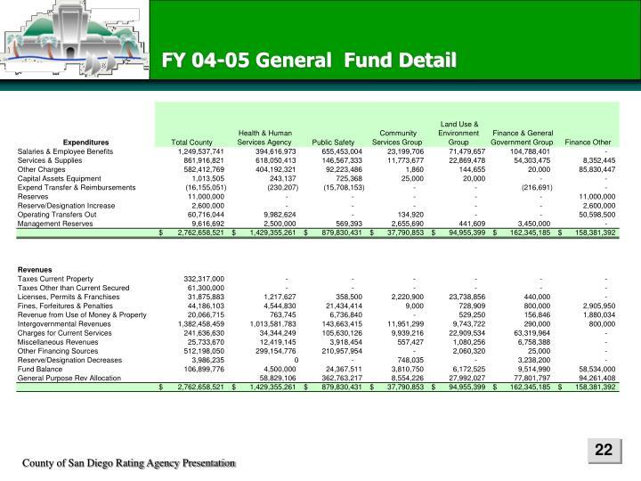 FY 04-05 General  Fund Detail