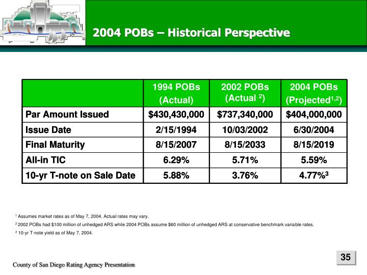 2004 POBs – Historical Perspective
