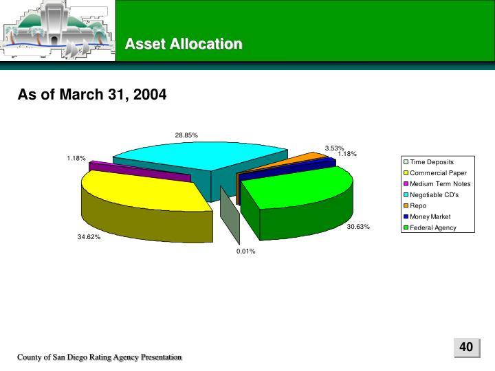 Asset Allocation