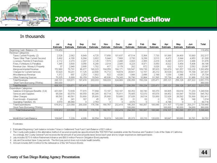 2004-2005 General Fund Cashflow