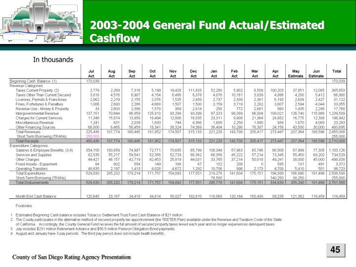 2003-2004 General Fund Actual/Estimated Cashflow