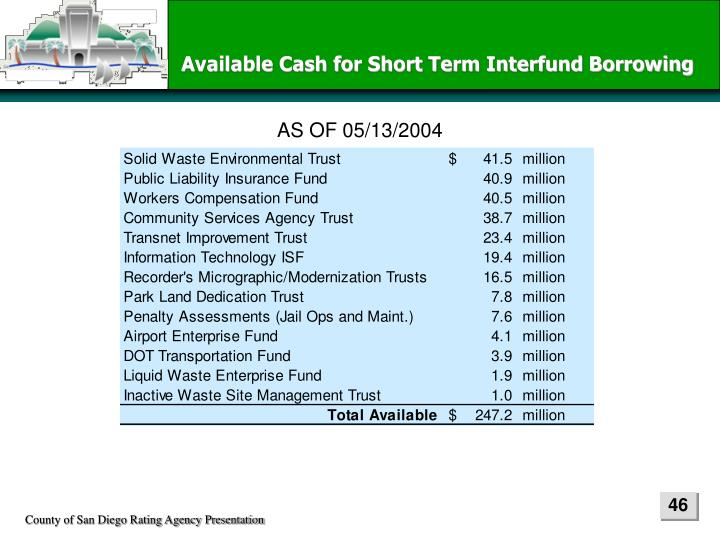Available Cash for Short Term Interfund Borrowing