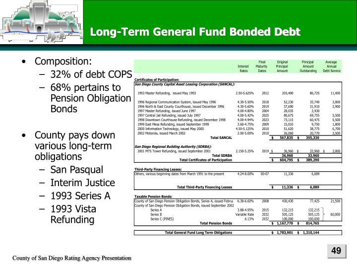 Long-Term General Fund Bonded Debt